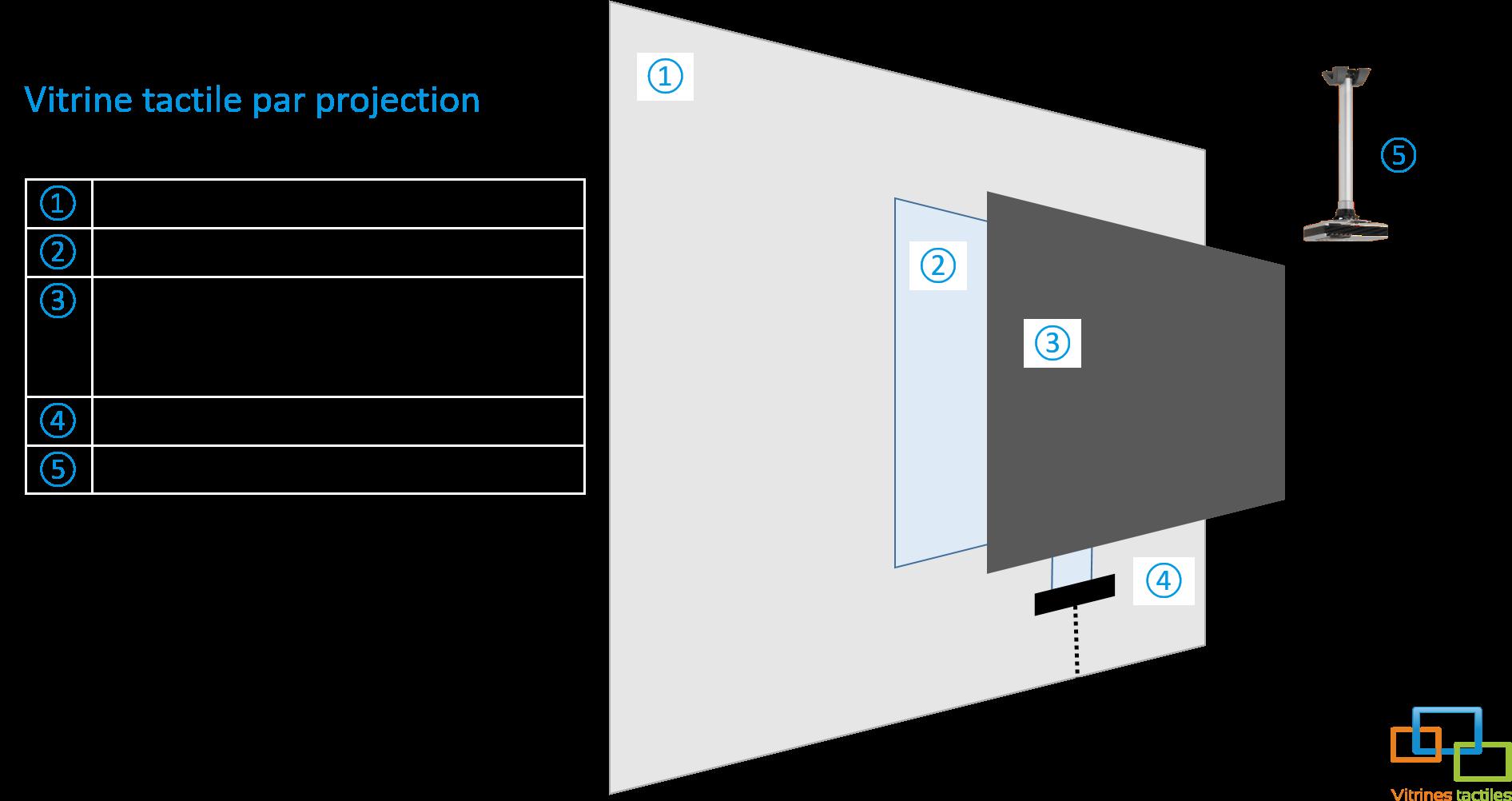 Vitrine tactile par projection